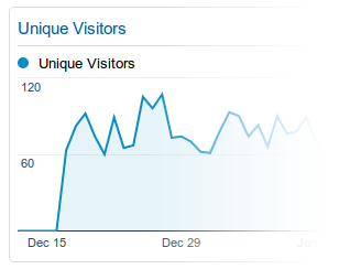 Google Analytics Metric